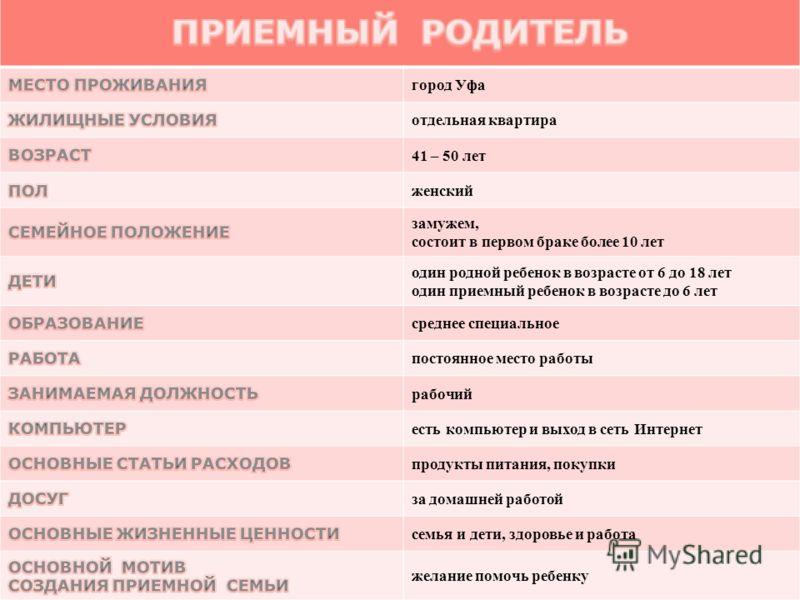город Уфа отдельная квартира 41 – 50 лет женский замужем, состоит в первом браке более 10 лет один родной ребенок в возрасте от 6 до 18 лет один приемный ребенок в возрасте до 6 лет среднее специальное постоянное место работы рабочий есть компьютер и