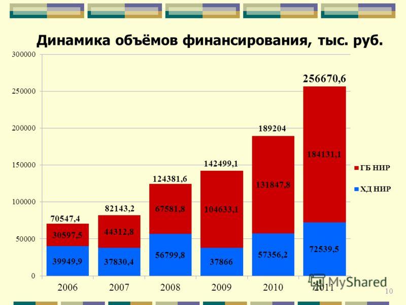 Динамика объёмов финансирования, тыс. руб. 82143,2 124381,6 142499,1 189204 70547,4 256670,6 10
