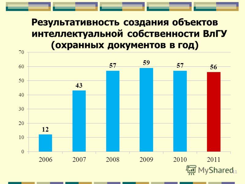Результативность создания объектов интеллектуальной собственности ВлГУ (охранных документов в год) 11