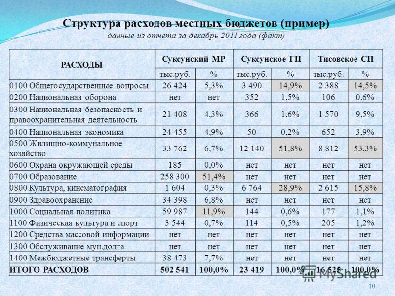 Структура расходов местных бюджетов (пример) данные из отчета за декабрь 2011 года (факт) 10 РАСХОДЫ Суксунский МРСуксунское ГПТисовское СП тыс.руб.% % % 0100 Общегосударственные вопросы26 4245,3%3 49014,9%2 38814,5% 0200 Национальная оборонанет 3521