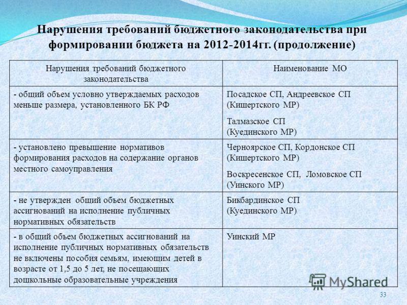 Нарушения требований бюджетного законодательства при формировании бюджета на 2012-2014гг. (продолжение) Нарушения требований бюджетного законодательства Наименование МО - общий объем условно утверждаемых расходов меньше размера, установленного БК РФ