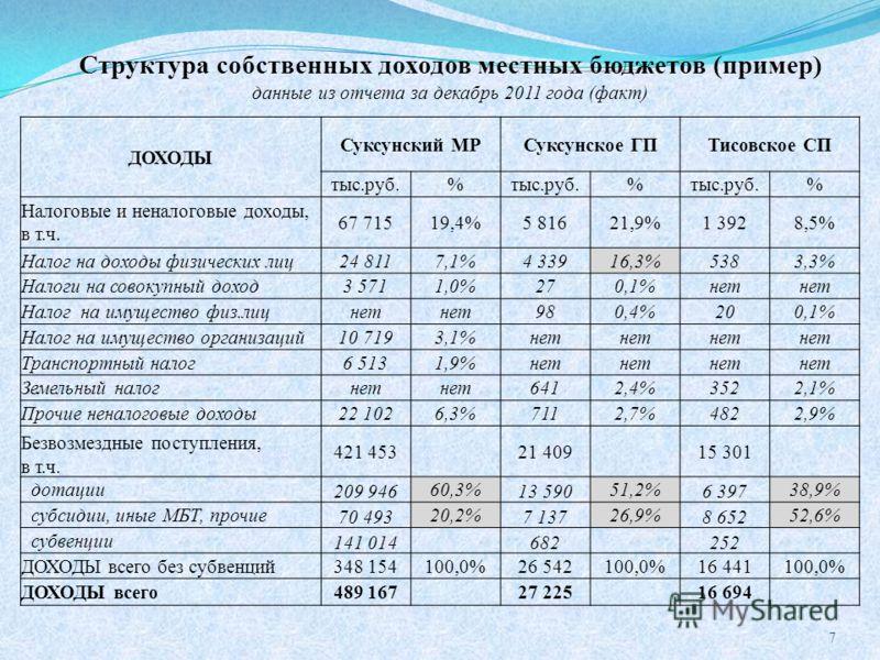 Структура собственных доходов местных бюджетов (пример) данные из отчета за декабрь 2011 года (факт) 7 ДОХОДЫ Суксунский МРСуксунское ГПТисовское СП тыс.руб.% % % Налоговые и неналоговые доходы, в т.ч. 67 71519,4%5 81621,9%1 3928,5% Налог на доходы ф