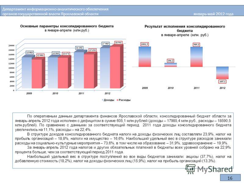 16 По оперативным данным департамента финансов Ярославской области, консолидированный бюджет области за январь-апрель 2012 года исполнен с дефицитом в сумме 605,1 млн.рублей (доходы – 17985,4 млн.руб., расходы – 18590,5 млн.рублей). По сравнению с да