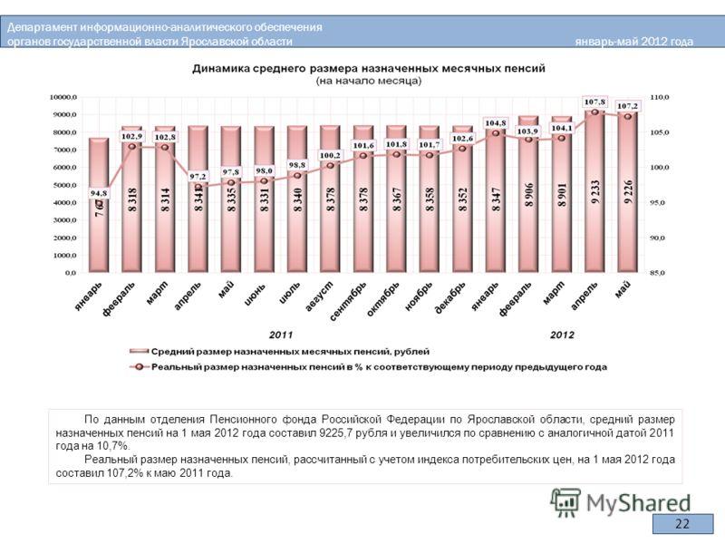 По данным отделения Пенсионного фонда Российской Федерации по Ярославской области, средний размер назначенных пенсий на 1 мая 2012 года составил 9225,7 рубля и увеличился по сравнению с аналогичной датой 2011 года на 10,7%. Реальный размер назначенны