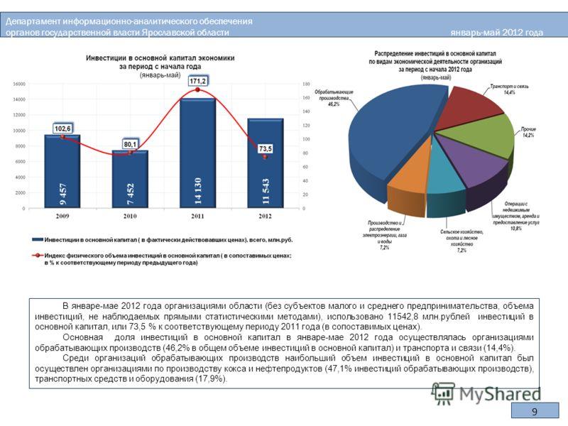 9 В январе-мае 2012 года организациями области (без субъектов малого и среднего предпринимательства, объема инвестиций, не наблюдаемых прямыми статистическими методами), использовано 11542,8 млн.рублей инвестиций в основной капитал, или 73,5 % к соот