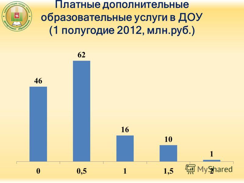 Платные дополнительные образовательные услуги в ДОУ (1 полугодие 2012, млн.руб.)