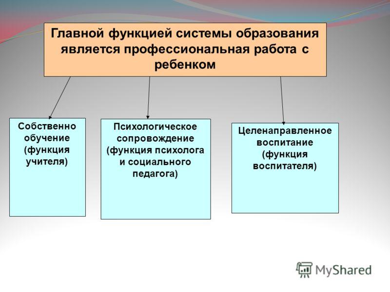 Главной функцией системы образования является профессиональная работа с ребенком Собственно обучение (функция учителя) Целенаправленное воспитание (функция воспитателя) Психологическое сопровождение (функция психолога и социального педагога)