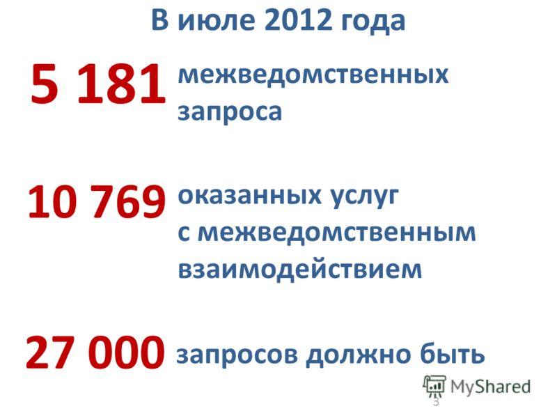 3 межведомственных запроса 10 769 оказанных услуг с межведомственным взаимодействием 5 181 В июле 2012 года 27 000 запросов должно быть
