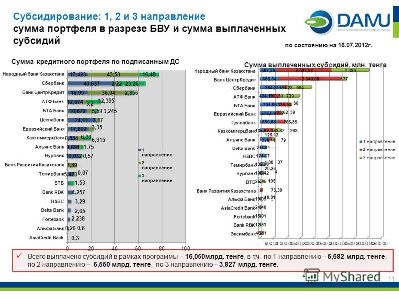 11 Всего выплачено субсидий в рамках программы – 16,060млрд. тенге, в т.ч. по 1 направлению – 5,682 млрд. тенге, по 2 направлению – 6,550 млрд. тенге, по 3 направлению – 3,827 млрд. тенге. по состоянию на 16.07.2012г. Субсидирование: 1, 2 и 3 направл