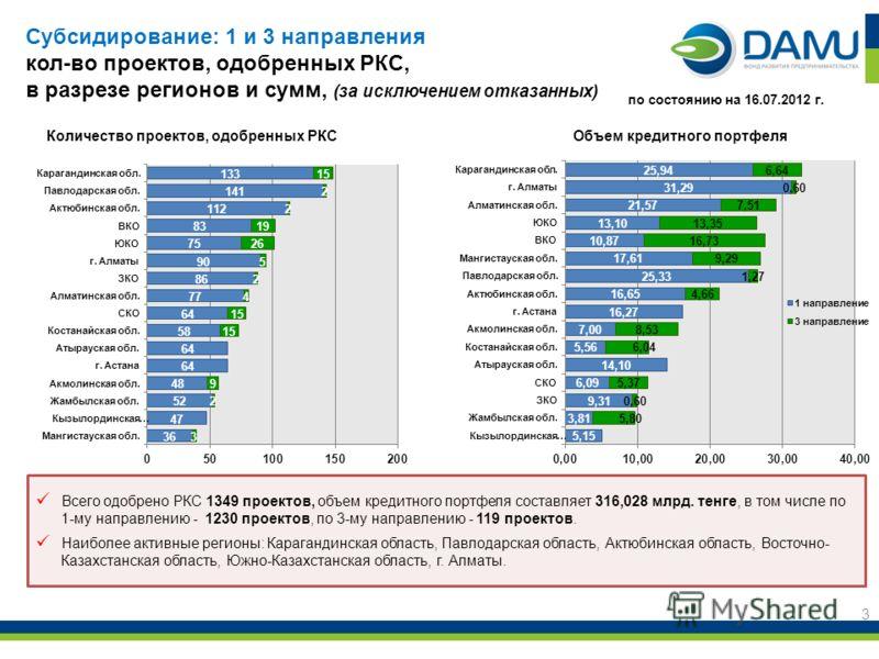 3 Всего одобрено РКС 1349 проектов, объем кредитного портфеля составляет 316,028 млрд. тенге, в том числе по 1-му направлению - 1230 проектов, по 3-му направлению - 119 проектов. Наиболее активные регионы: Карагандинская область, Павлодарская область
