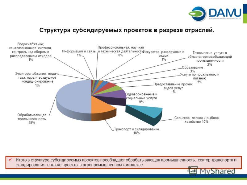 Структура субсидируемых проектов в разрезе отраслей. 5 Итого в структуре субсидируемых проектов преобладает обрабатывающая промышленность, сектор транспорта и складирования, а также проекты в агропромышленном комплексе.