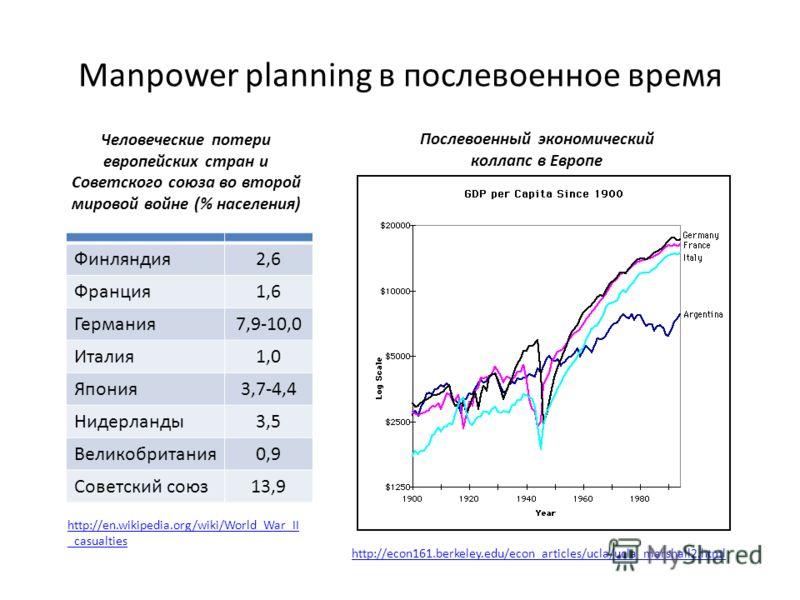 Manpower planning в послевоенное время Финляндия2,6 Франция1,6 Германия7,9-10,0 Италия1,0 Япония3,7-4,4 Нидерланды3,5 Великобритания0,9 Советский союз13,9 Человеческие потери европейских стран и Советского союза во второй мировой войне (% населения)