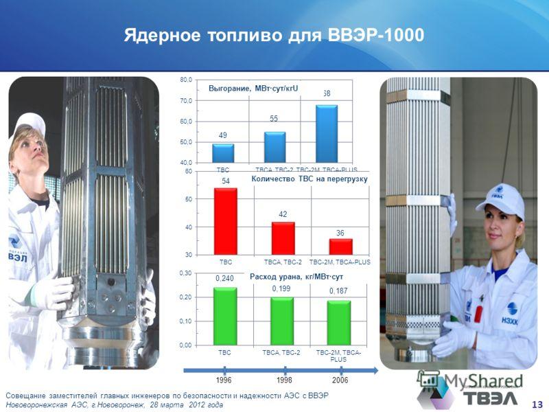 13 Совещание заместителей главных инженеров по безопасности и надежности АЭС с ВВЭР Нововоронежская АЭС, г.Нововоронеж, 28 марта 2012 года Выгорание, МВт·сут/кгU Количество ТВС на перегрузку Расход урана, кг/МВт·сут Ядерное топливо для ВВЭР-1000 2006