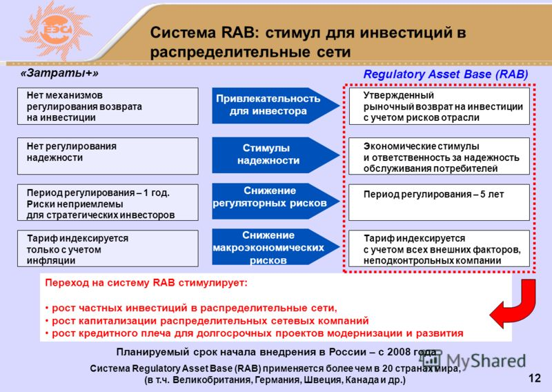 12 Система RAB: стимул для инвестиций в распределительные сети «Затраты+» Regulatory Asset Base (RAB) Привлекательность для инвестора Утвержденный рыночный возврат на инвестиции с учетом рисков отрасли Нет механизмов регулирования возврата на инвести