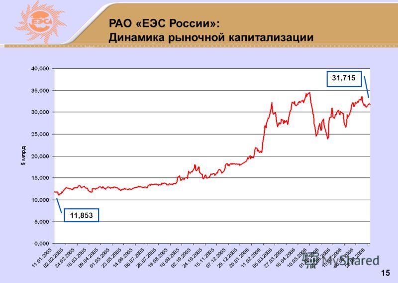 15 РАО «ЕЭС России»: Динамика рыночной капитализации 11,853 31,715