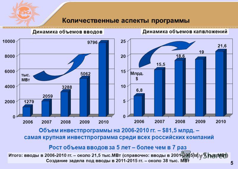 5 Количественные аспекты программы Итого: вводы в 2006-2010 гг. – около 21,5 тыс.МВт (справочно: вводы в 2001-2005 гг. – 7 тыс.МВт) Создание задела под вводы в 2011-2015 гг. – около 38 тыс. МВт Рост объема вводов за 5 лет – более чем в 7 раз Динамика