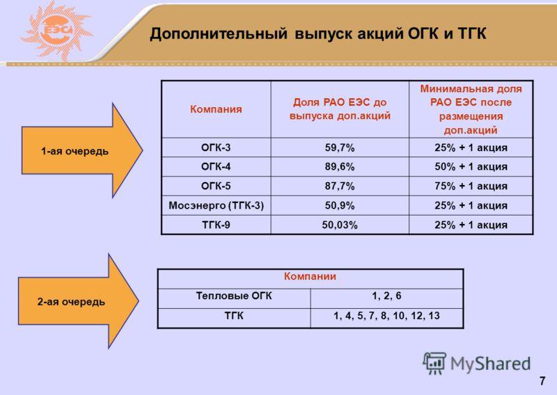 7 Дополнительный выпуск акций ОГК и ТГК 1-ая очередь 2-ая очередь Компания Доля РАО ЕЭС до выпуска доп.акций Минимальная доля РАО ЕЭС после размещения доп.акций ОГК-359,7%25% + 1 акция ОГК-489,6%50% + 1 акция ОГК-587,7%75% + 1 акция Мосэнерго (ТГК-3)
