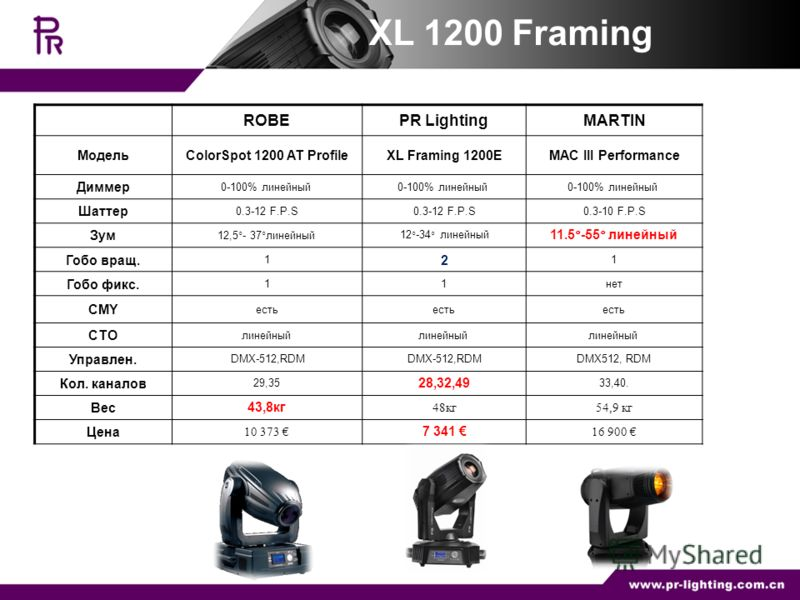ROBEPR LightingMARTIN МодельColorSpot 1200 AT ProfileXL Framing 1200EMAC III Performance Диммер 0-100% линейный Шаттер 0.3-12 F.P.S 0.3-10 F.P.S Зум 12,5°- 37°линейный12°-34° линейный 11.5°-55° линейный Гобо вращ. 1 2 1 Гобо фикс. 11нет CMY есть CTO