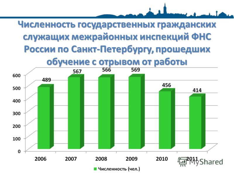 Численность государственных гражданских служащих межрайонных инспекций ФНС России по Санкт-Петербургу, прошедших обучение с отрывом от работы