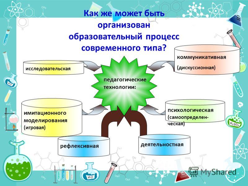 педагогические технологии: рефлексивная коммуникативная (дискуссионная) имитационного моделирования (игровая) психологическая (самоопределен- ческая) деятельностная Как же может быть организован образовательный процесс современного типа? исследовател