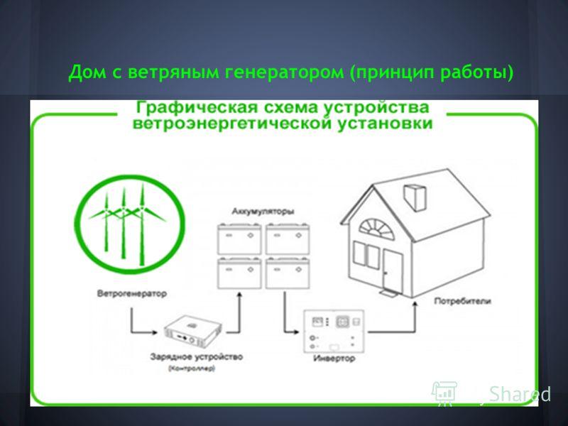 Дом с ветряным генератором (принцип работы)