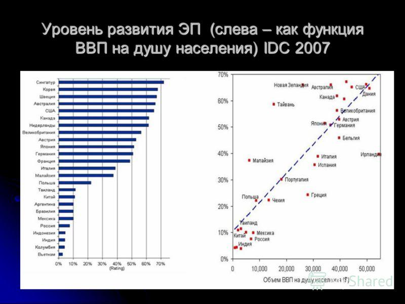 Уровень развития ЭП (слева – как функция ВВП на душу населения) IDC 2007