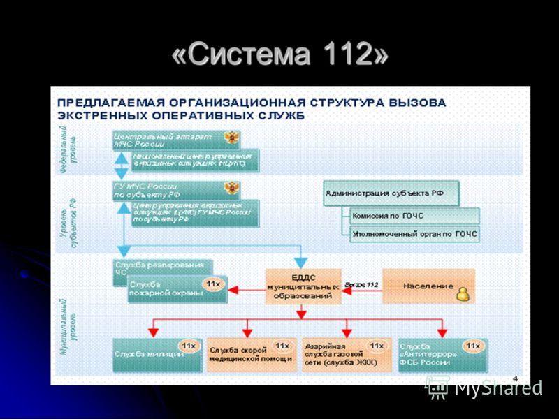 «Система 112»