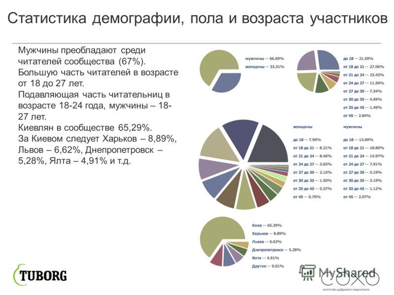 Мужчины преобладают среди читателей сообщества (67%). Большую чаcть читателей в возрасте от 18 до 27 лет. Подавляющая часть читательниц в возрасте 18-24 года, мужчины – 18- 27 лет. Киевлян в сообществе 65,29%. За Киевом следует Харьков – 8,89%, Львов