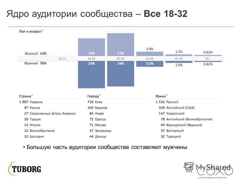 Ядро аудитории сообщества – Все 18-32 Большую часть аудитории сообщества составляют мужчины
