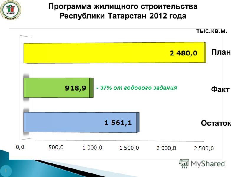 Программа жилищного строительства Республики Татарстан 2012 года тыс.кв.м. Факт Остаток План - 37% от годового задания 1