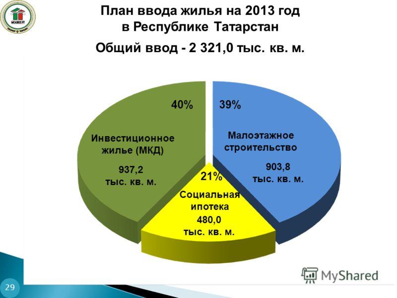 29 План ввода жилья на 2013 год в Республике Татарстан Общий ввод - 2 321,0 тыс. кв. м. Инвестиционное жилье (МКД) 937,2 тыс. кв. м. 40% Малоэтажное строительство 903,8 тыс. кв. м. 39% Социальная ипотека 480,0 тыс. кв. м. 21%