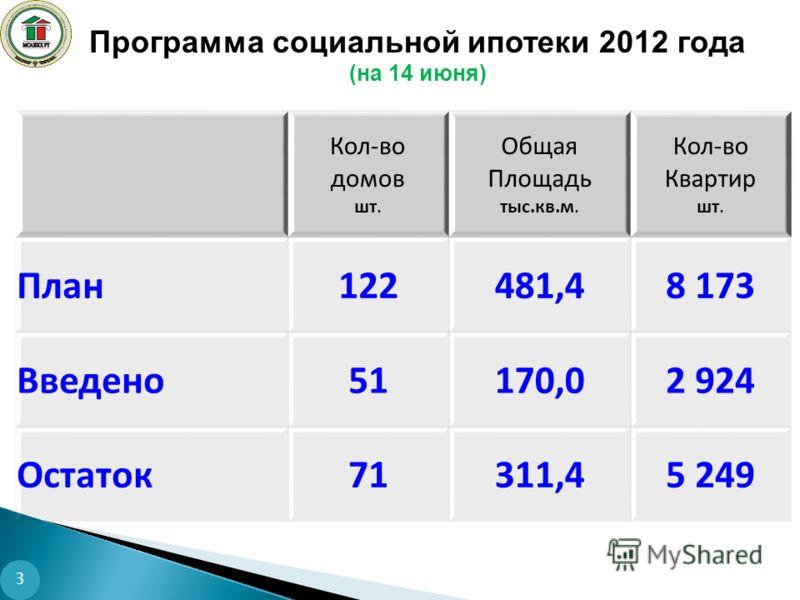 Программа социальной ипотеки 2012 года (на 14 июня) 3 Кол-во домов шт. Общая Площадь тыс.кв.м. Кол-во Квартир шт. План122481,48 173 Введено51170,02 924 Остаток71311,45 249