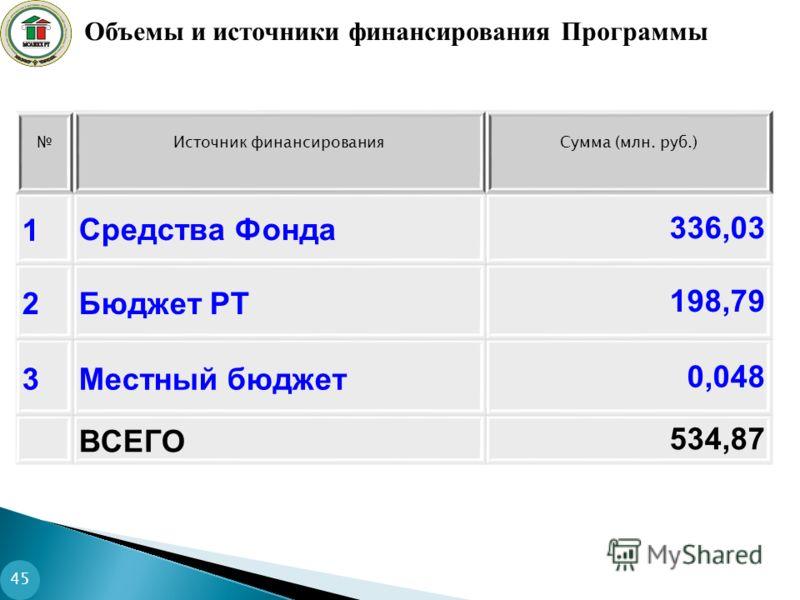 Источник финансированияСумма (млн. руб.) 1Средства Фонда336,03 2Бюджет РТ198,79 3Местный бюджет0,048 ВСЕГО534,87 Объемы и источники финансирования Программы 45
