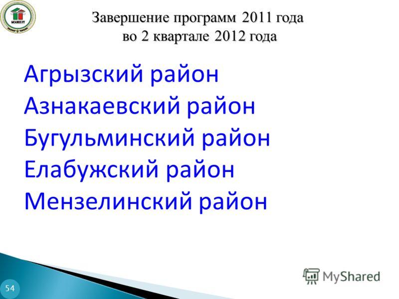 Завершение программ 2011 года во 2 квартале 2012 года во 2 квартале 2012 года 54 Агрызский район Азнакаевский район Бугульминский район Елабужский район Мензелинский район