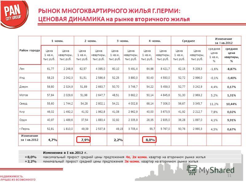 11 РЫНОК МНОГОКВАРТИРНОГО ЖИЛЬЯ Г.ПЕРМИ: ЦЕНОВАЯ ДИНАМИКА на рынке вторичного жилья Изменения в I кв.2012 г. +8,0%максимальный прирост средней цены предложения 4х, 2х-комн. квартир на вторичном рынке жилья +2,2%минимальный прирост средней цены предло