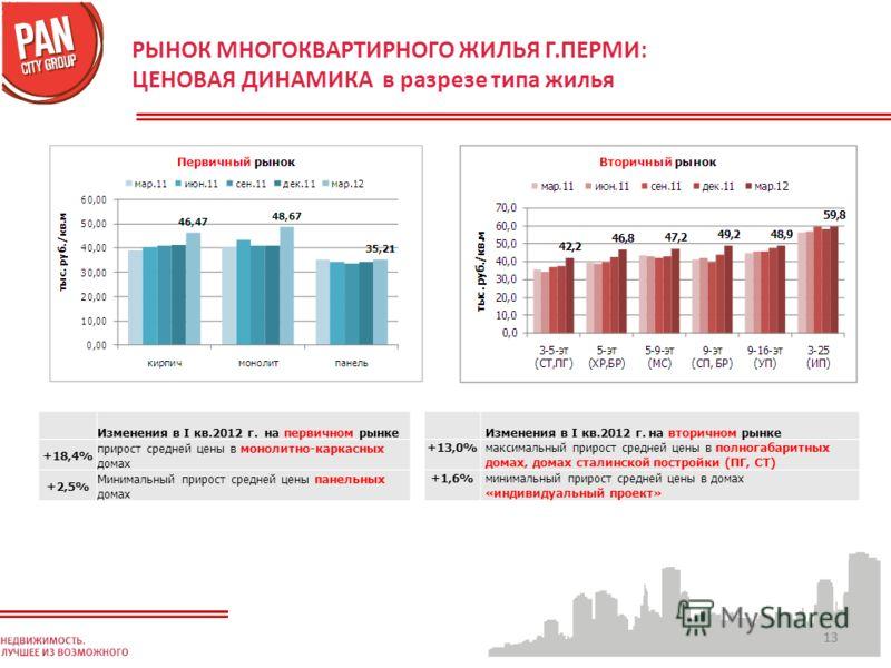 13 РЫНОК МНОГОКВАРТИРНОГО ЖИЛЬЯ Г.ПЕРМИ: ЦЕНОВАЯ ДИНАМИКА в разрезе типа жилья Изменения в I кв.2012 г. на вторичном рынке +13,0%максимальный прирост средней цены в полногабаритных домах, домах сталинской постройки (ПГ, СТ) +1,6%минимальный прирост с