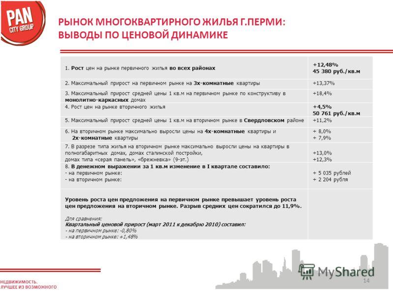14 РЫНОК МНОГОКВАРТИРНОГО ЖИЛЬЯ Г.ПЕРМИ: ВЫВОДЫ ПО ЦЕНОВОЙ ДИНАМИКЕ 1. Рост цен на рынке первичного жилья во всех районах +12,48% 45 380 руб./кв.м 2. Максимальный прирост на первичном рынке на 3х-комнатные квартиры+13,37% 3. Максимальный прирост сред