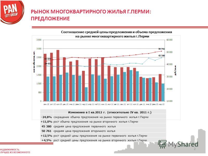22 РЫНОК МНОГОКВАРТИРНОГО ЖИЛЬЯ Г.ПЕРМИ: ПРЕДЛОЖЕНИЕ Соотношение средней цены предложения и объема предложения на рынке многоквартирного жилья г.Перми Изменения в I кв.2012 г. (относительно IV кв. 2011 г.) -24,8%-24,8%сокращение объема предложения на