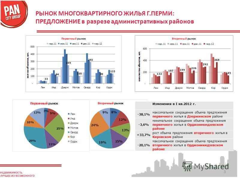 33 РЫНОК МНОГОКВАРТИРНОГО ЖИЛЬЯ Г.ПЕРМИ: ПРЕДЛОЖЕНИЕ в разрезе административных районов Изменения в I кв.2012 г. -38,1% максимальное сокращение объема предложения первичного жилья в Дзержинском районе -3,6% минимальное сокращение объема предложения п