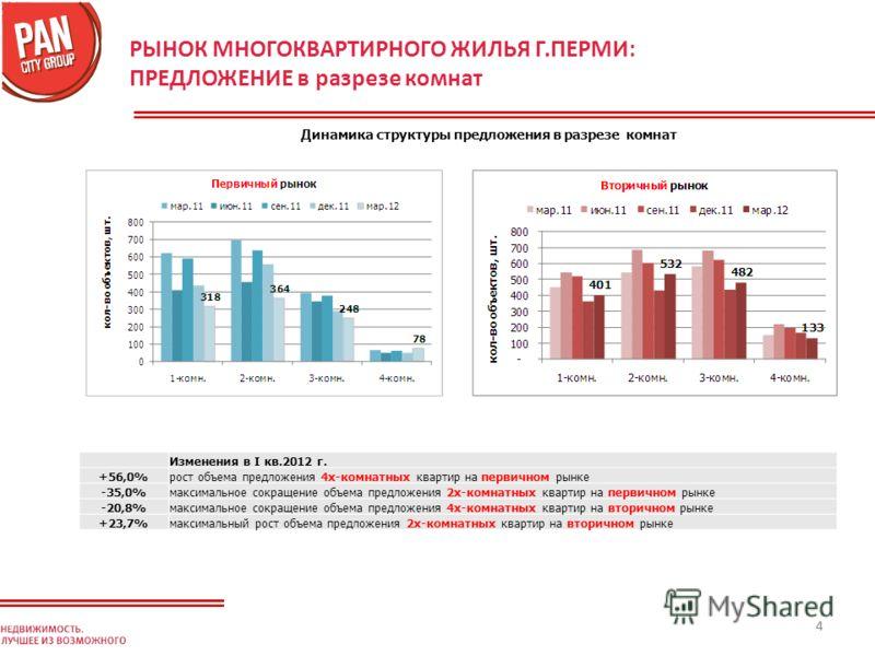 44 РЫНОК МНОГОКВАРТИРНОГО ЖИЛЬЯ Г.ПЕРМИ: ПРЕДЛОЖЕНИЕ в разрезе комнат Динамика структуры предложения в разрезе комнат Изменения в I кв.2012 г. +56,0%рост объема предложения 4х-комнатных квартир на первичном рынке -35,0%максимальное сокращение объема