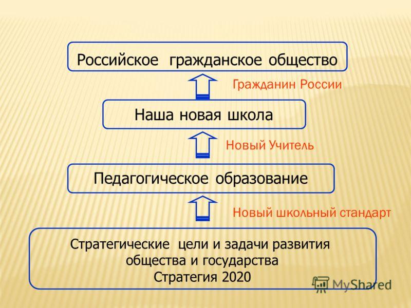 Российское гражданское общество Наша новая школа Стратегические цели и задачи развития общества и государства Стратегия 2020 Педагогическое образование Новый Учитель Новый школьный стандарт Гражданин России