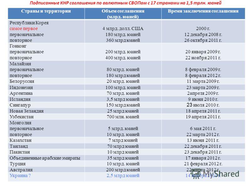 Подписанные КНР соглашения по валютным СВОПам с 17 странами на 1,5 трлн. юаней Страны и территорииОбъем соглашения (млрд. юаней) Время заключения соглашения Республики Корея самое первое первоначальное повторное 4 млрд. долл. США 180 млрд. юаней 360