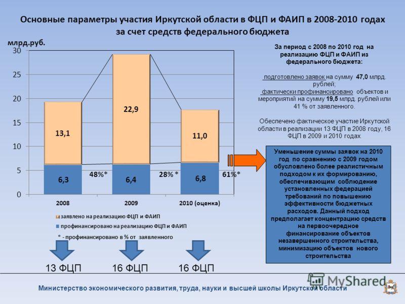 Основные параметры участия Иркутской области в ФЦП и ФАИП в 2008-2010 годах за счет средств федерального бюджета Министерство экономического развития, труда, науки и высшей школы Иркутской области За период с 2008 по 2010 год на реализацию ФЦП и ФАИП