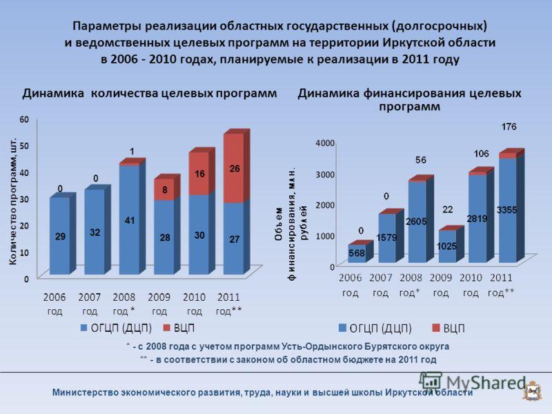Параметры реализации областных государственных (долгосрочных) и ведомственных целевых программ на территории Иркутской области в 2006 - 2010 годах, планируемые к реализации в 2011 году Динамика количества целевых программ Динамика финансирования целе