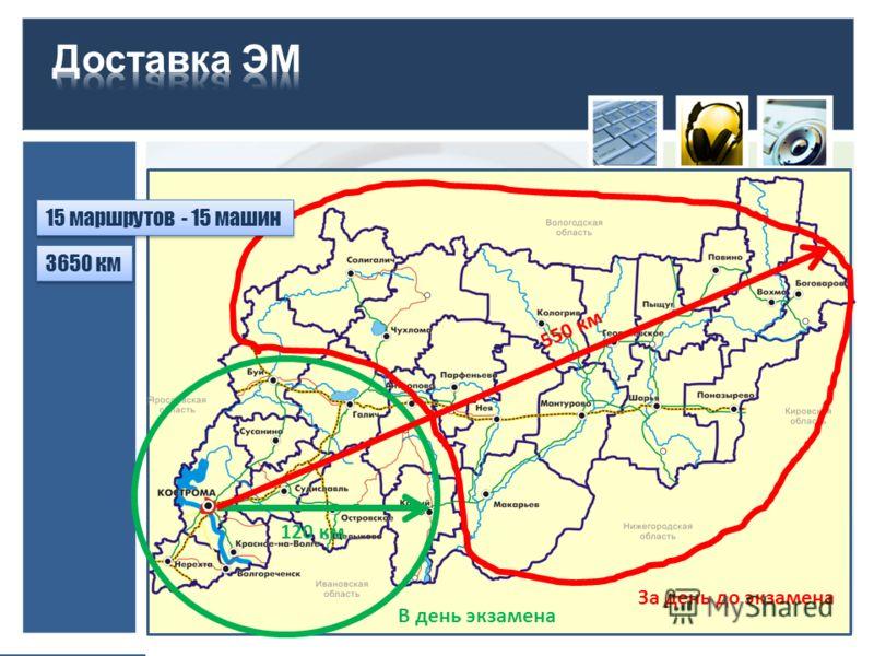 В день экзамена За день до экзамена 15 маршрутов - 15 машин 3650 км 120 км 550 км