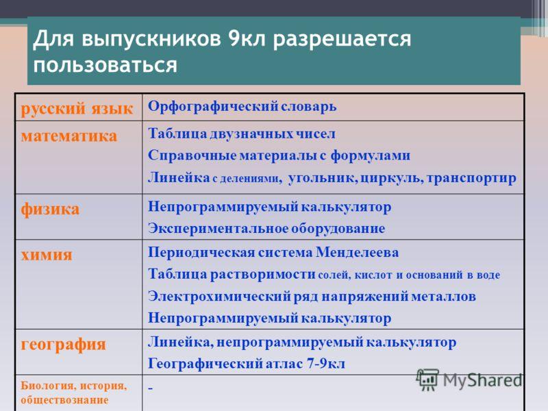 Для выпускников 9кл разрешается пользоваться русский язык Орфографический словарь математика Таблица двузначных чисел Справочные материалы с формулами Линейка с делениями, угольник, циркуль, транспортир физика Непрограммируемый калькулятор Эксперимен