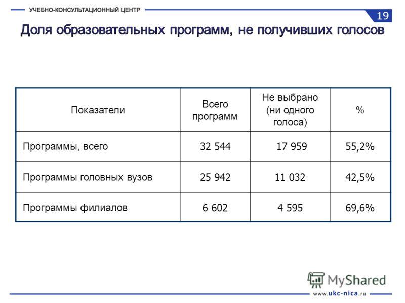 Показатели Всего программ Не выбрано (ни одного голоса) % Программы, всего 32 544 17 95955,2% Программы головных вузов 25 94211 03242,5% Программы филиалов 6 6024 59569,6% 19