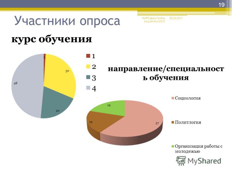 Участники опроса 05.02.2011 19 НИРС факультета социологии 2010