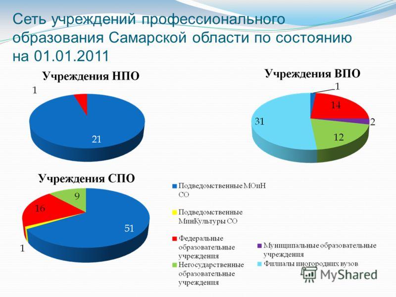 Сеть учреждений профессионального образования Самарской области по состоянию на 01.01.2011