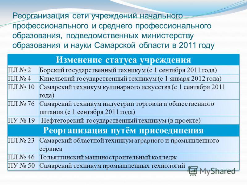 Реорганизация сети учреждений начального профессионального и среднего профессионального образования, подведомственных министерству образования и науки Самарской области в 2011 году